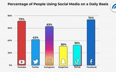 Surprising Social Media Statistics – The 2021 Edition